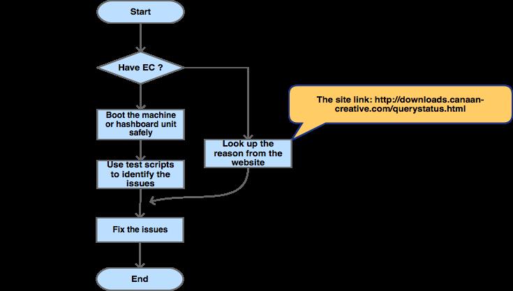 Avalon6 - Bitcoin Wiki