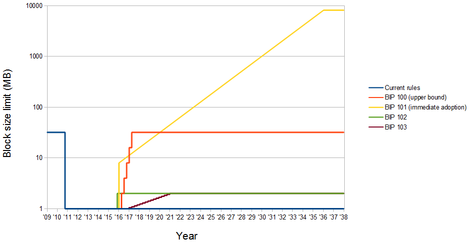 Block size BIPs over time.png