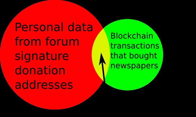 Privacy - Bitcoin Wiki