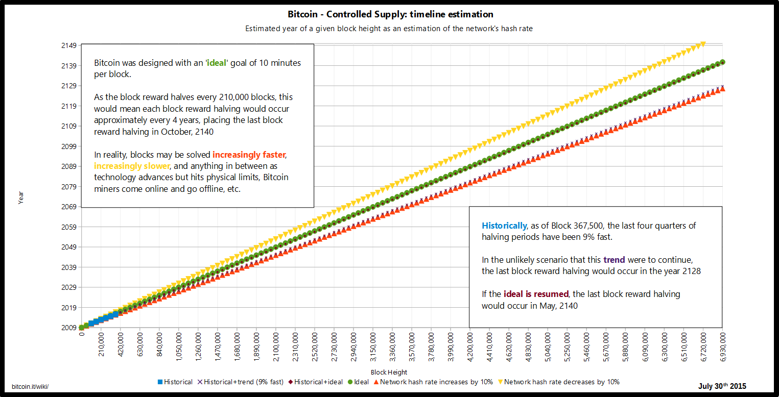 File:Controlled supply-timeline estimation.png