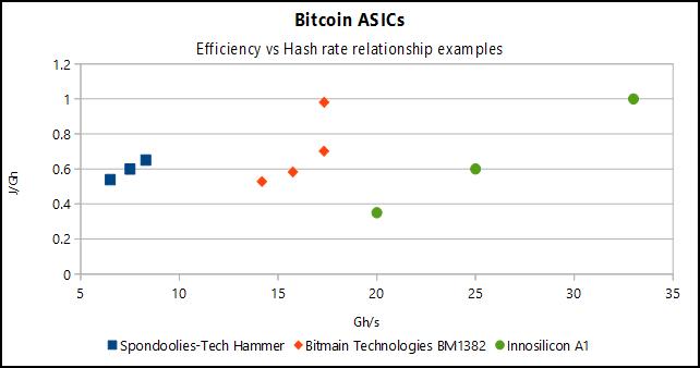 Asic Bitcoin Wiki