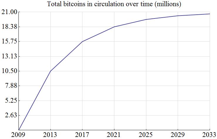 Nombre de bitcoin en circulation en fonction du temps