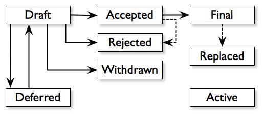 اقتراح تحسين بتكوين BIP